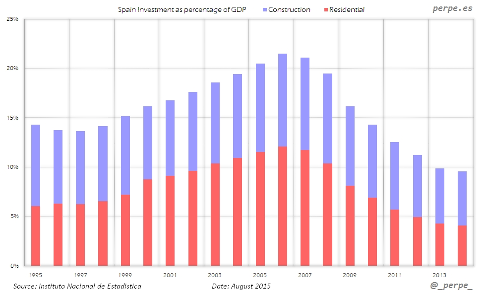 Spain Investment Construction Aug 2015