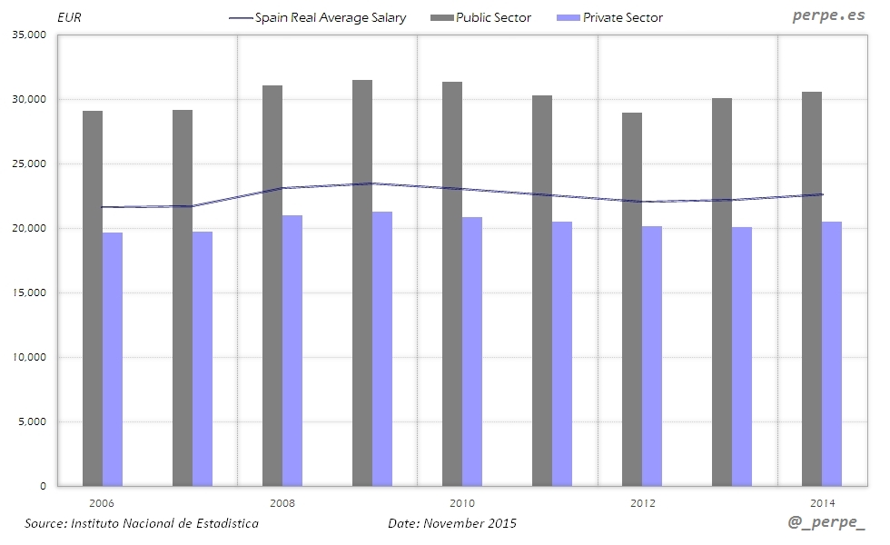 Spain Average Salary Public Private Nov 2015