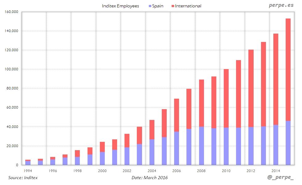 Inditex Employees Mar 2016