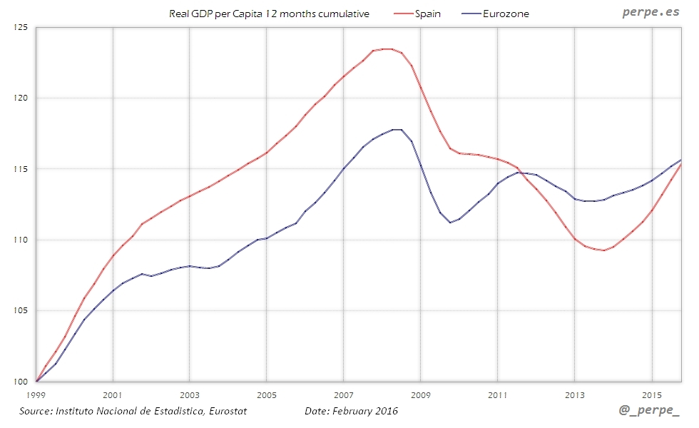 Spain Eurozone GDP per Capita Feb 2016