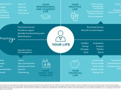 Financial Advice For Medical Professionals Perpetual
