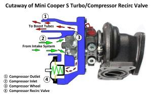 ALTA Compressor Recirc Valve | PERRIN Performance