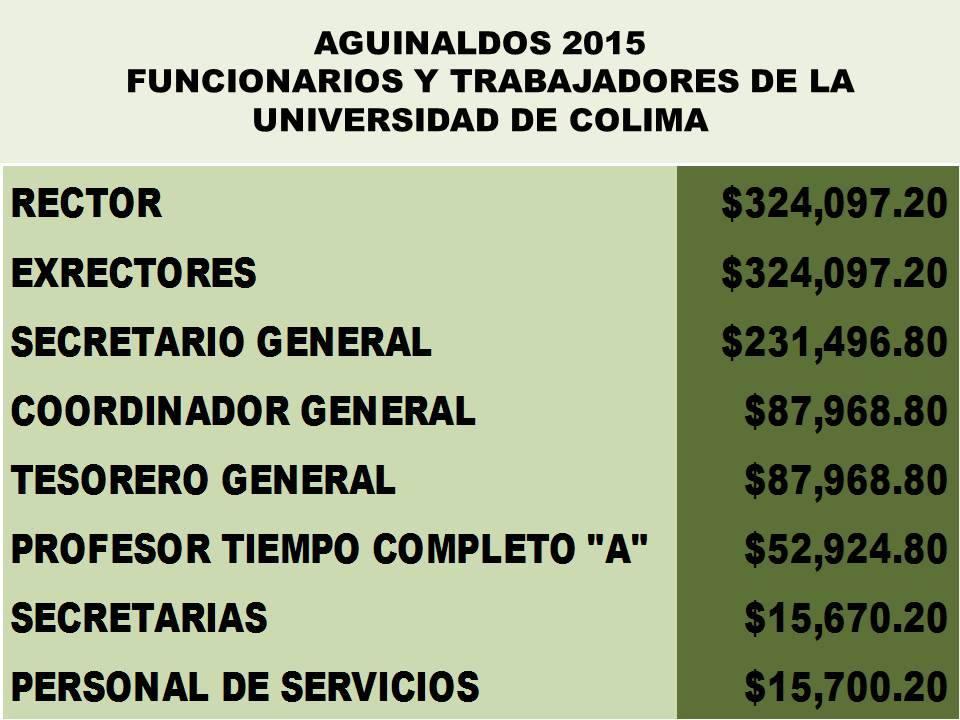 Recibirá Rector $324 mil de aguinaldo: Leonardo