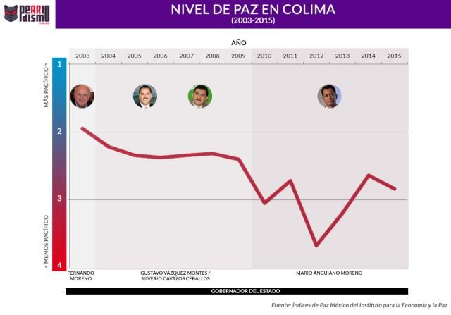 Nivel Paz Colima 2016