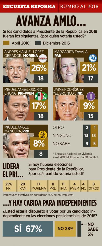 encuesta reforma 2 abril 2016