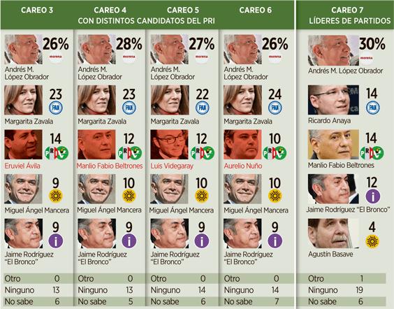 encuesta reforma 3 abril 2016