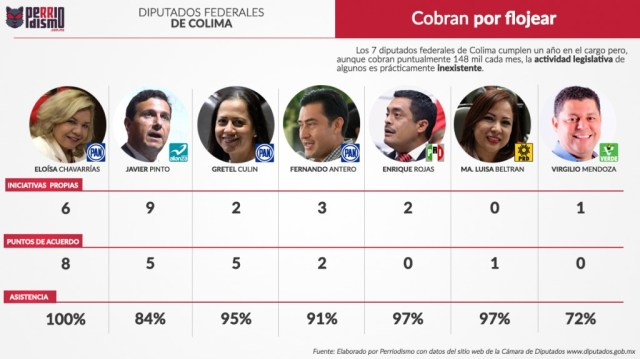 Congreso 2016 Camara Diputados