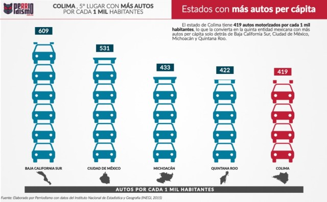 autos-per-capita