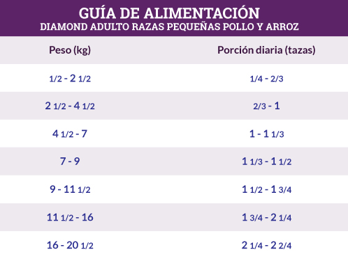 Guía de Alimentación Diamond Adulto Razas Pequeñas Pollo y Arroz