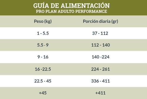 Guía de Alimentación Pro Plan Adulto Performance