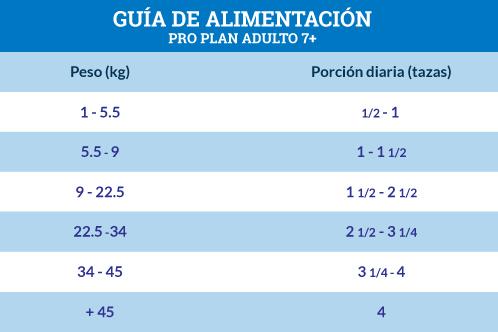 Guía de Alimentación Pro Plan Adulto 7+