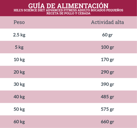 Guía de Alimentación Hill's Science Diet Advanced Fitness Adulto Bocados Pequeños Receta de Pollo y Cebada