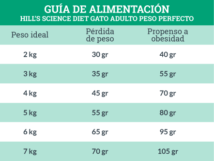 Guía de Alimentación Hill's Science Diet Gato Adulto Peso Perfecto