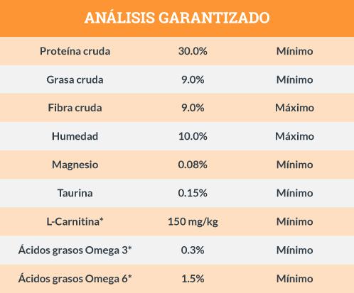 Análisis Garantizado Blue Buffalo Gato Adulto Control de Peso Receta de Pollo y Arroz