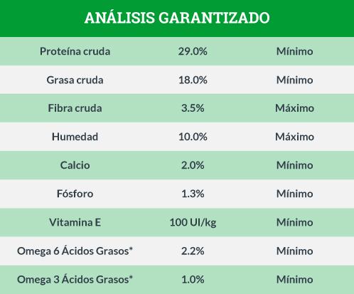 Análisis Garantizado Instinct Dieta de Ingredientes Limitados de Cordero