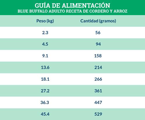Guía de Alimentación Blue Buffalo Adulto Receta de Cordero y Arroz