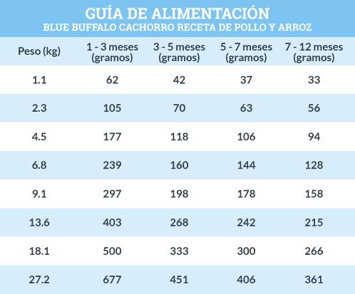 Guía de Alimentación Blue Buffalo Cachorro Receta de Pollo y Arroz