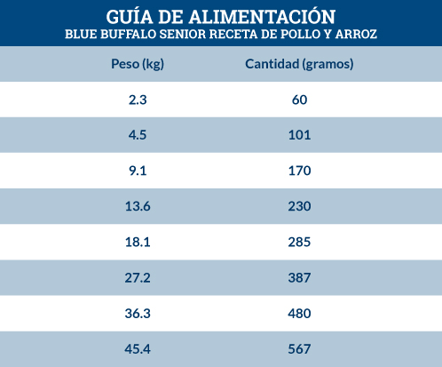 Guía de Alimentación Blue Buffalo Senior Receta de Pollo y Arroz