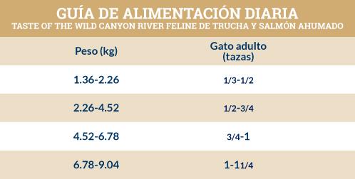 Guía de Alimentación Taste of the Wild Canyon River Felino de Trucha y Salmón Ahumado para Adulto
