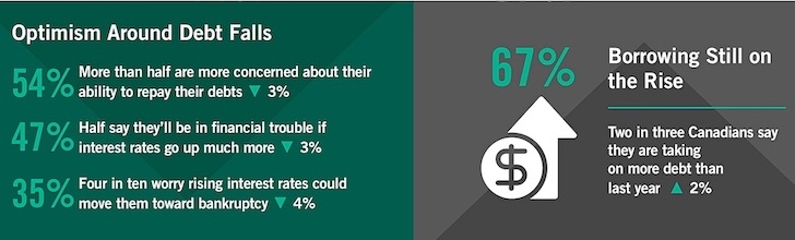 کاناداییها برنامهای برای بازپرداخت بدهیهای خود ندارند 8