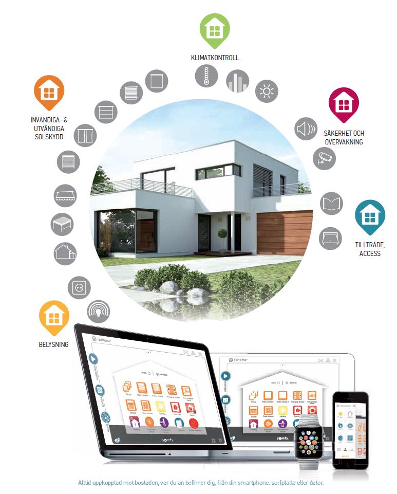 smarta och trygga hem