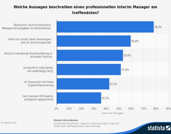 statistic_id161669_interim-manager---eigenschaften