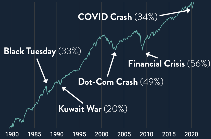 5 Stock market crashes on a logarithmic scale