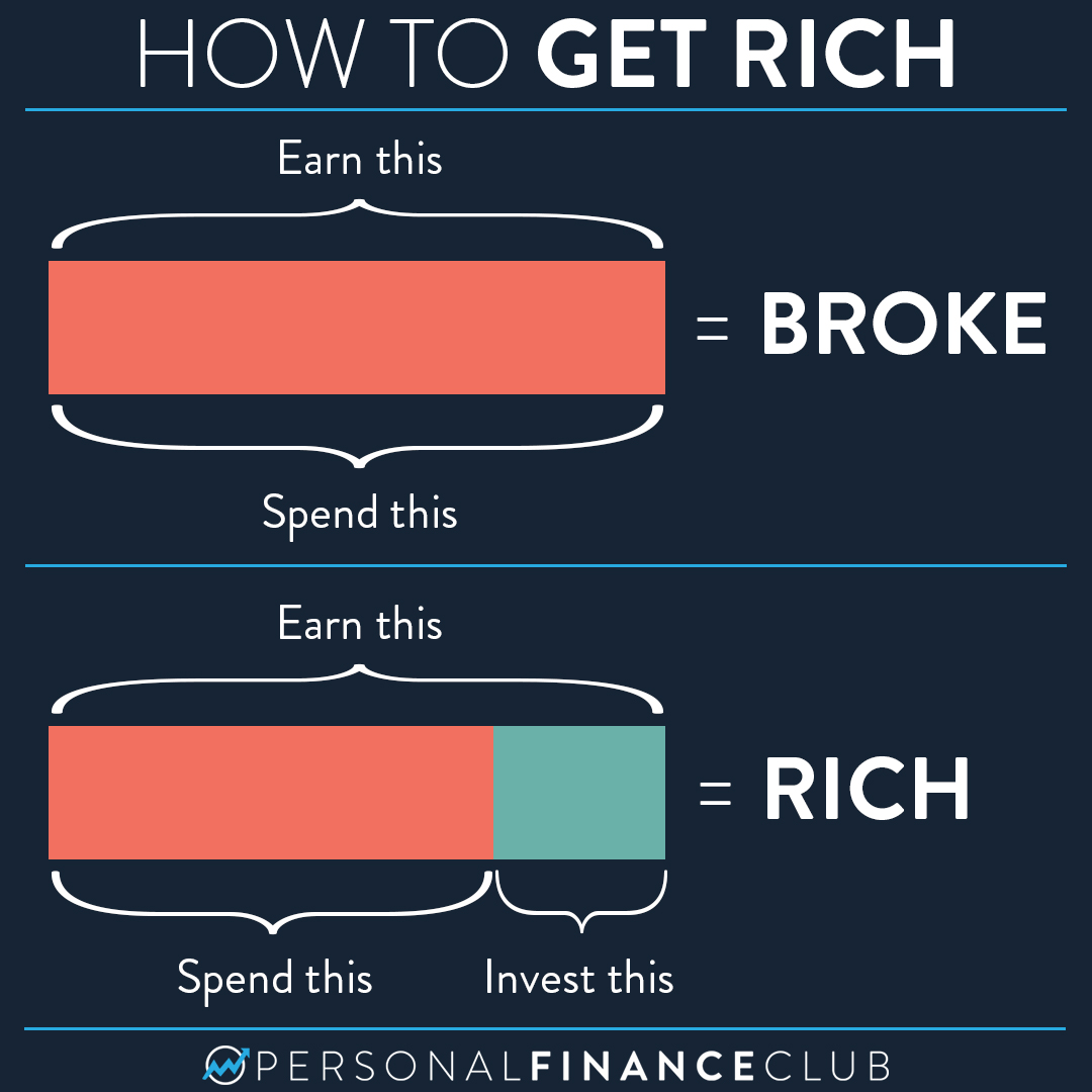 The simple way to get rich