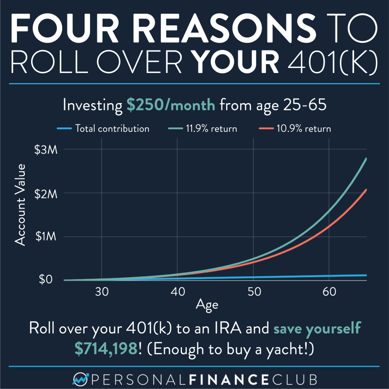 Roll over your old 401k