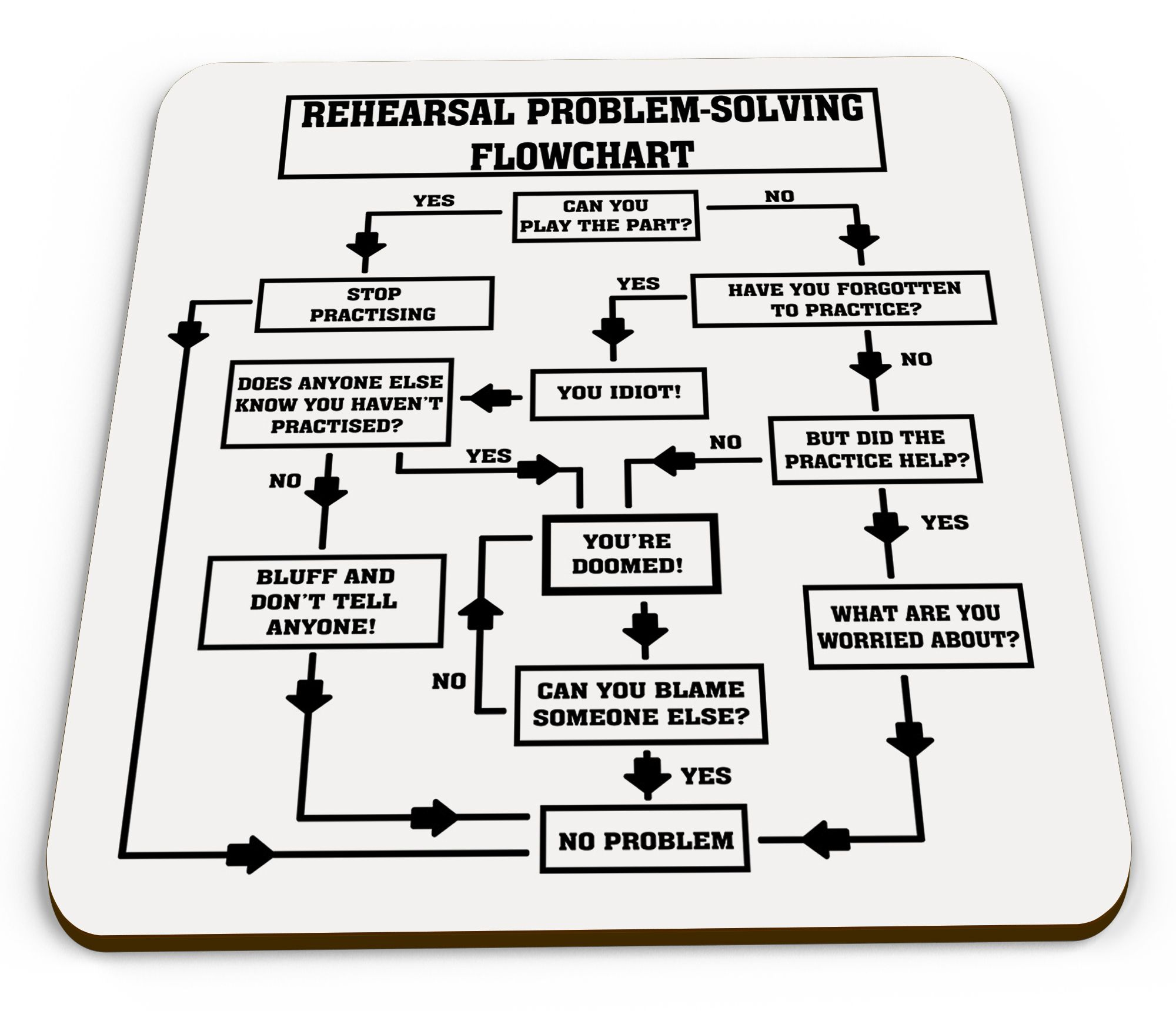 Rehearsal Problem Solving Flowchart Novelty Music Funny
