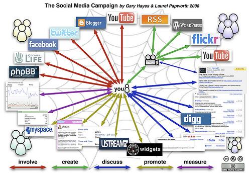 The Future of Social Media Entertainment
