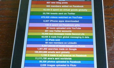 iPad App Social Media Counts