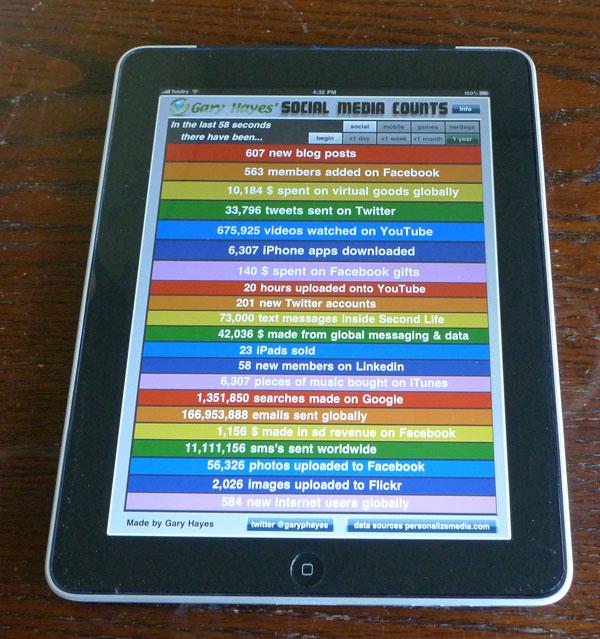 iPad App Social Media Counts
