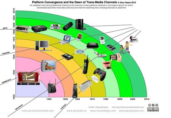 Convergence Media Tablets