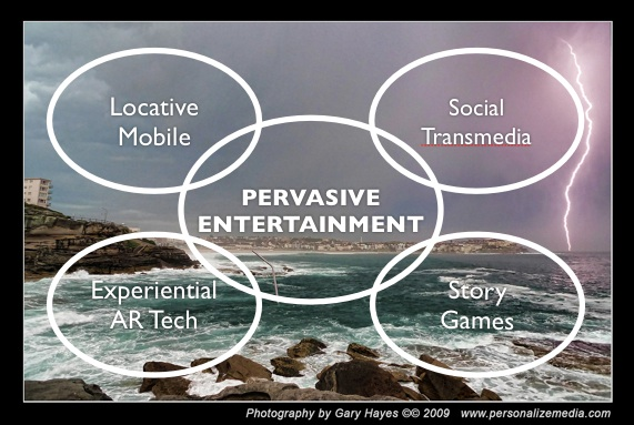 Pervasive Entertainment – Games, Film, Real World, TV merged with social networks