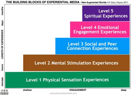 Are you Experiential? Designing for the Pervasive Entertainment Era – Beyond 2012 Wired