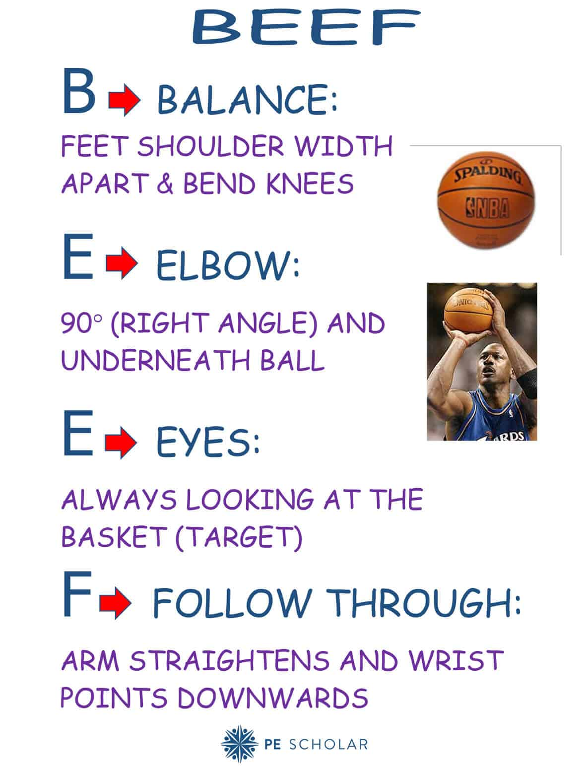 Basketball Shooting Resource Cards