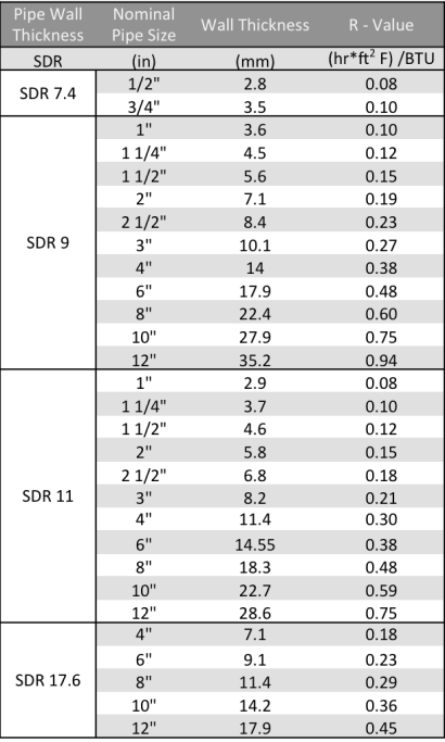R-Values Table for Pestan Pipes
