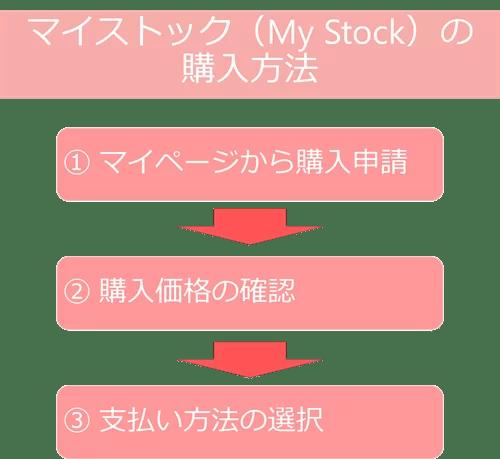 マイストック(My Stock)の購入方法