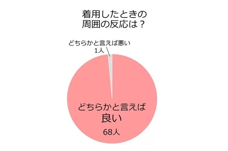 「着用したときの反応は?」の円グラフ
