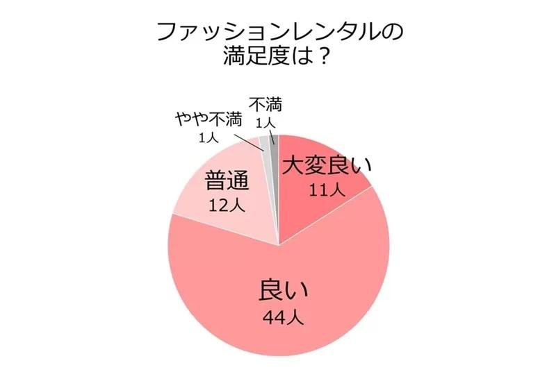 「ファッションレンタルの満足度は?」の円グラフ