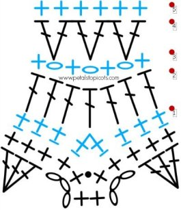 Free Crochet Christmas Tree Skirt Pattern - Stitch Diagram | www.petalstopicots.com | #crochet #Christmas #edging #treeskirt