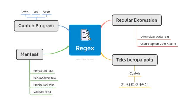 mindmap regex