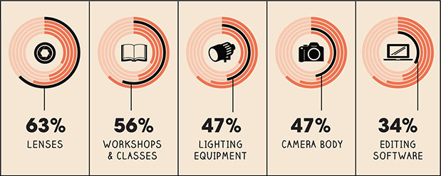 Photographers: Finding New Clients, Not Gear, Is Biggest Challenge in 2013 investments