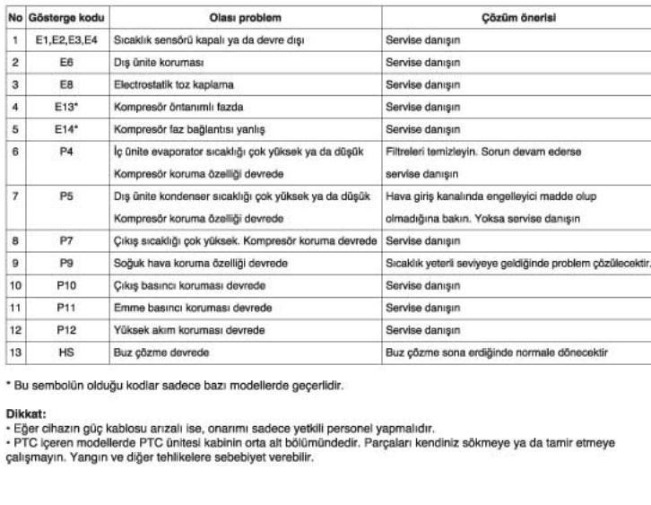 demirdöküm kombi arıza kodları