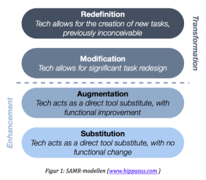 Puentedura's SAMR-model.