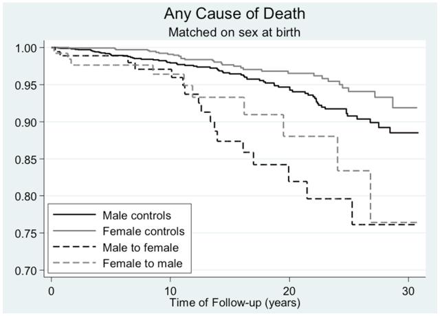 Transgender Mortality Curve