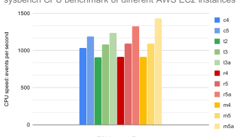 sysbench CPU benchmark of different AWS EC2 instances