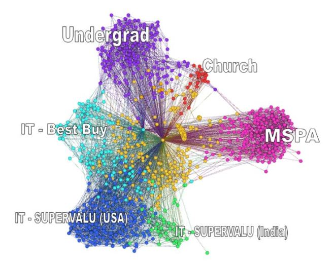 gephi_lists