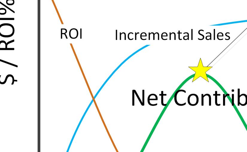 Economics of CRM Modeling